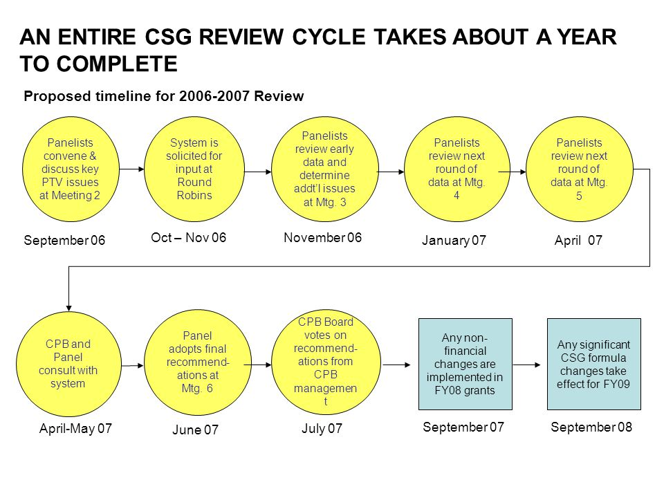 AN ENTIRE CSG REVIEW CYCLE TAKES ABOUT A YEAR TO COMPLETE Panelists convene & discuss key PTV issues at Meeting 2 System is solicited for input at Round Robins Panelists review early data and determine addtl issues at Mtg.