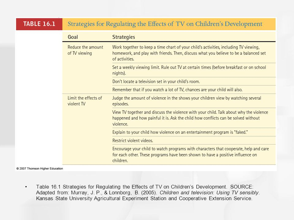 Table 16.1 Strategies for Regulating the Effects of TV on Childrens Development. SOURCE: Adapted from: Murray, J. P., & Lonnborg, B. (2005). Children