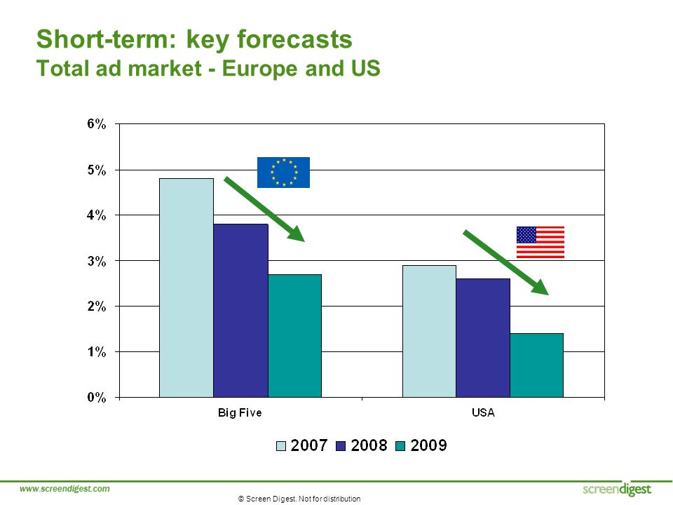 © Screen Digest. Not for distribution Short-term: key forecasts Total ad market - Europe and US