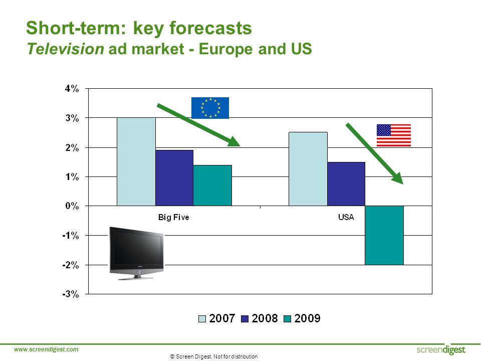 © Screen Digest. Not for distribution Short-term: key forecasts Television ad market - Europe and US
