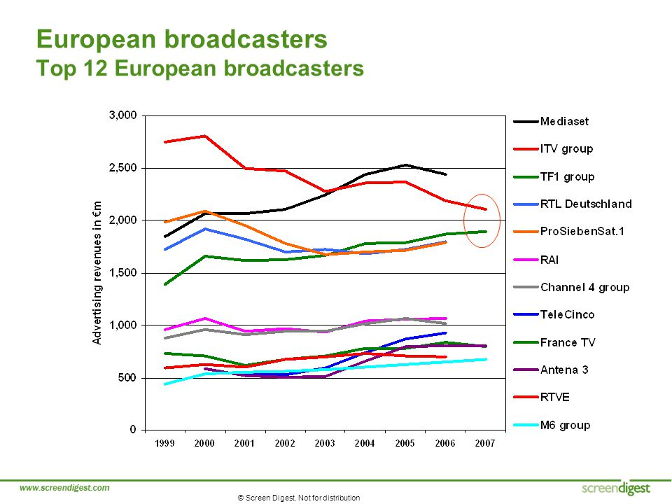 © Screen Digest. Not for distribution European broadcasters Top 12 European broadcasters