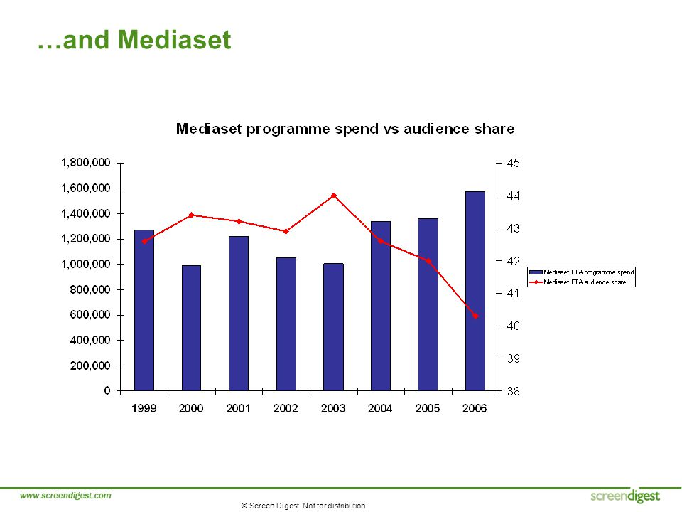 © Screen Digest. Not for distribution …and Mediaset