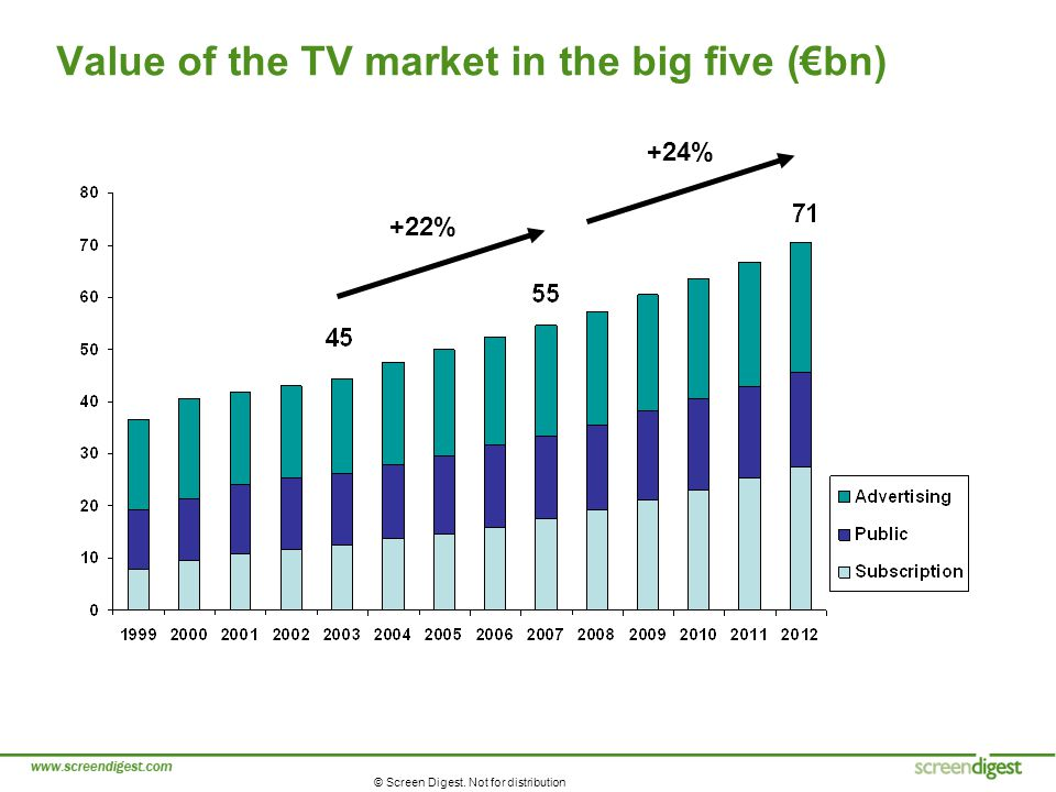 © Screen Digest. Not for distribution Value of the TV market in the big five (bn) +22% +24%