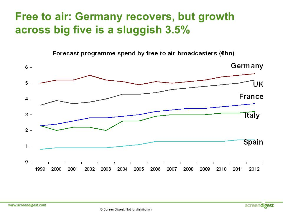 © Screen Digest. Not for distribution Free to air: Germany recovers, but growth across big five is a sluggish 3.5%