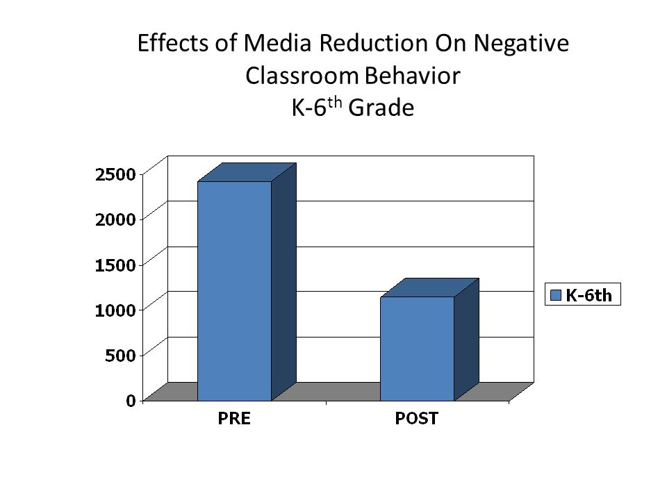 Effects of Media Reduction On Negative Classroom Behavior K-6 th Grade