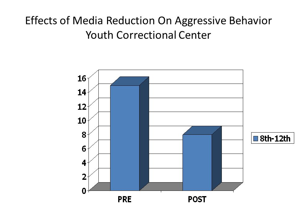 Effects of Media Reduction On Aggressive Behavior Youth Correctional Center