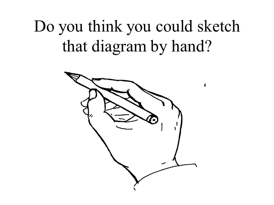 Do you think you could sketch that diagram by hand?