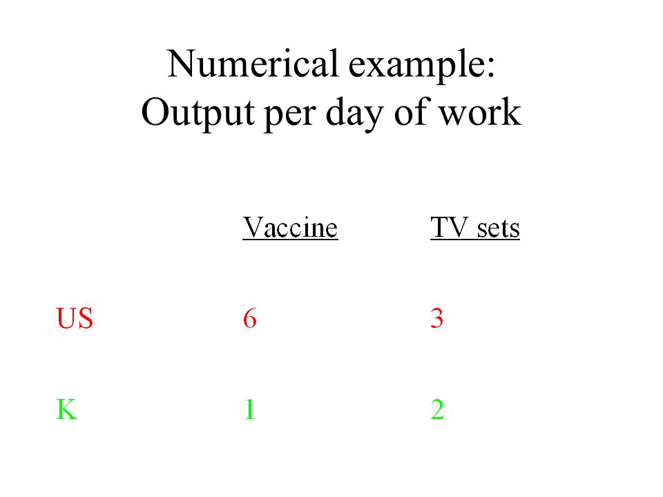 Numerical example: Output per day of work