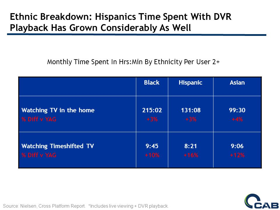 Ethnic Breakdown: Hispanics Time Spent With DVR Playback Has Grown Considerably As Well BlackHispanicAsian Watching TV in the home % Diff v YAG 215:02 +3% 131:08 +3% 99:30 +4% Watching Timeshifted TV % Diff v YAG 9:45 +10% 8:21 +16% 9:06 +12% Monthly Time Spent In Hrs:Min By Ethnicity Per User 2+ Source: Nielsen, Cross Platform Report.