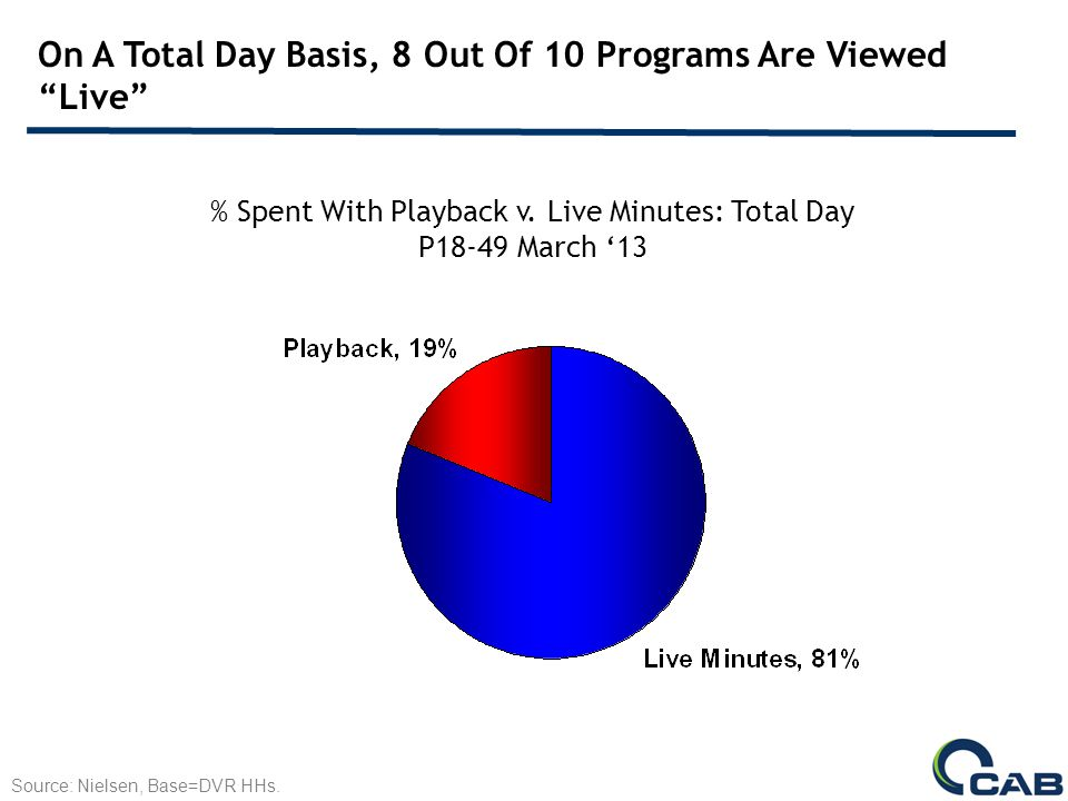 On A Total Day Basis, 8 Out Of 10 Programs Are Viewed Live % Spent With Playback v.