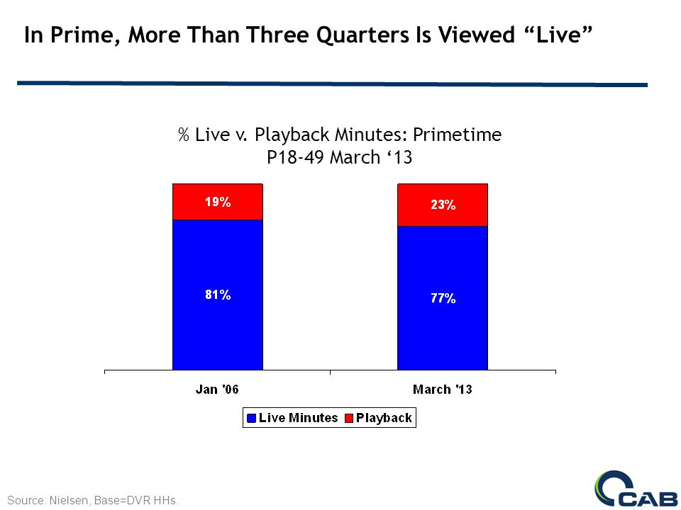 In Prime, More Than Three Quarters Is Viewed Live % Live v.