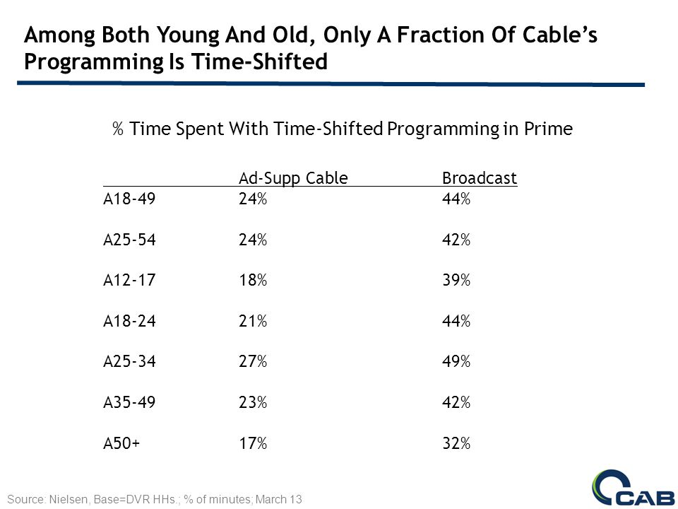 Among Both Young And Old, Only A Fraction Of Cables Programming Is Time-Shifted % Time Spent With Time-Shifted Programming in Prime Source: Nielsen, Base=DVR HHs.; % of minutes; March 13 Ad-Supp CableBroadcast A18-4924%44% A25-54 24%42% A12-1718%39% A18-2421%44% A25-3427%49% A35-4923%42% A50+17%32%