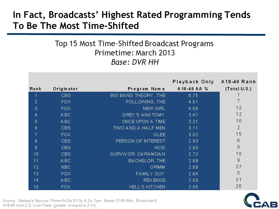 In Fact, Broadcasts Highest Rated Programming Tends To Be The Most Time-Shifted Top 15 Most Time-Shifted Broadcast Programs Primetime: March 2013 Base: DVR HH Source: Nielsens Npower; Prime=M-Sa 8-11p & Su 7pm.