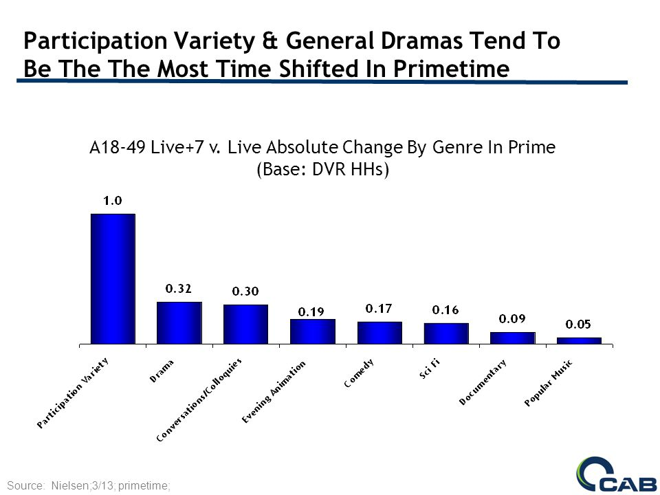 Participation Variety & General Dramas Tend To Be The The Most Time Shifted In Primetime A18-49 Live+7 v.