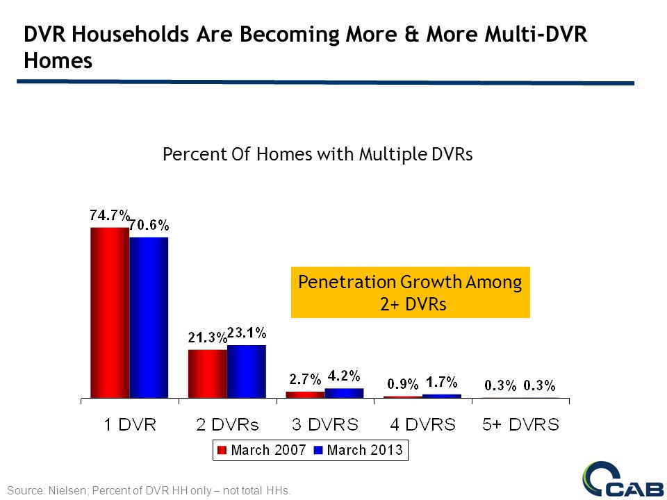 DVR Households Are Becoming More & More Multi-DVR Homes Source: Nielsen; Percent of DVR HH only – not total HHs.