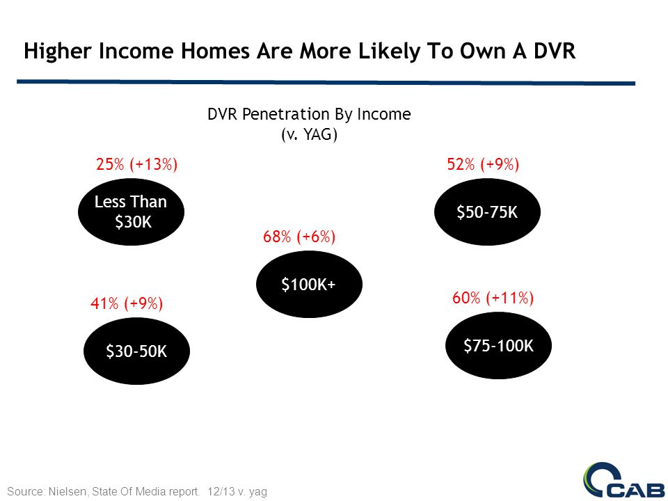 DVR Penetration Among African American & Hispanic Households Has Grown Substantially Source: Nielsen.