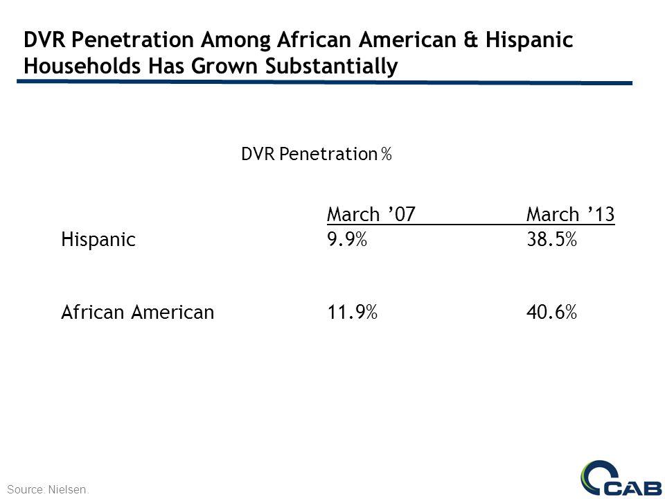 DVR Penetration Among African American & Hispanic Households Has Grown Substantially Source: Nielsen.