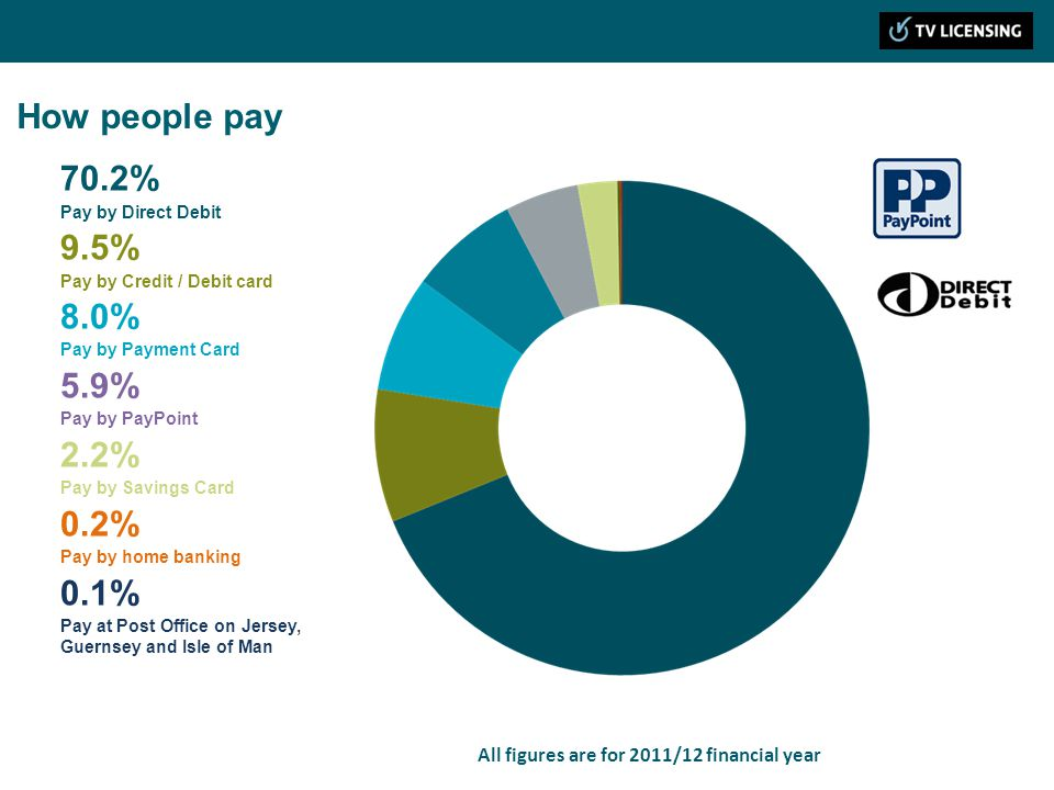 How people pay 70.2% Pay by Direct Debit 9.5% Pay by Credit / Debit card 8.0% Pay by Payment Card 5.9% Pay by PayPoint 2.2% Pay by Savings Card 0.2% P