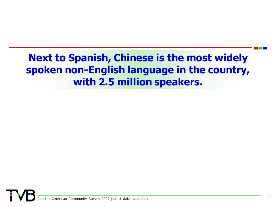 Next to Spanish, Chinese is the most widely spoken non-English language in the country, with 2.5 million speakers. 11 Source: American Community Surve