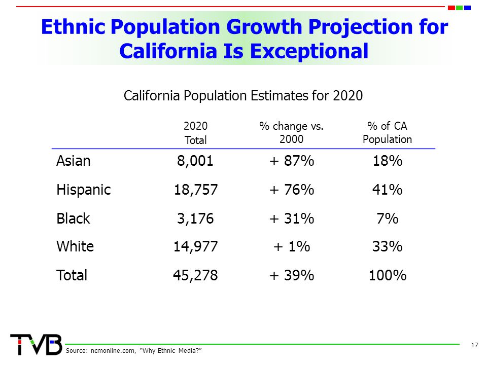 Ethnic Population Growth Projection for California Is Exceptional California Population Estimates for 2020 17 Source: ncmonline.com, Why Ethnic Media?