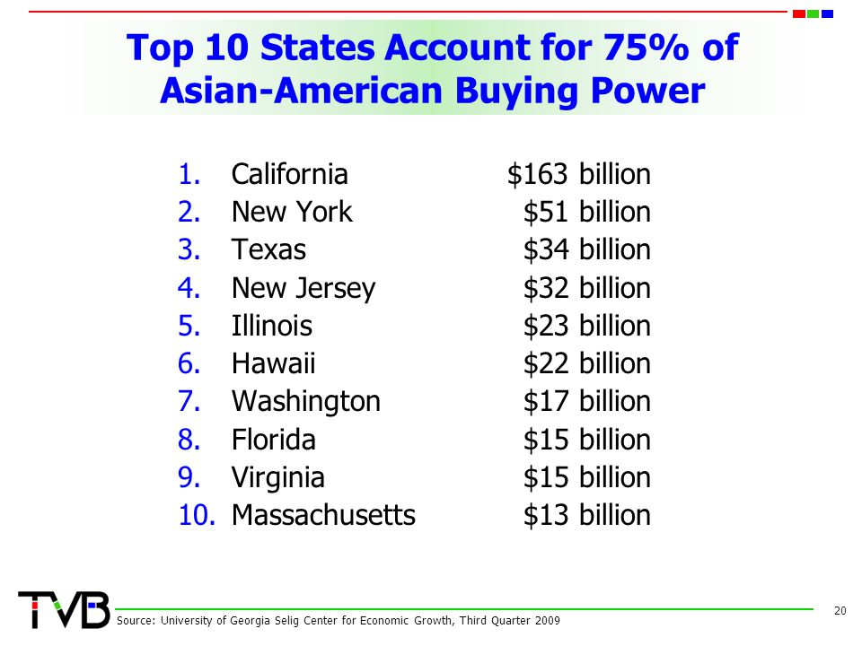 Top 10 States Account for 75% of Asian-American Buying Power 1.California$163 billion 2.New York $51 billion 3.Texas $34 billion 4.New Jersey $32 bill