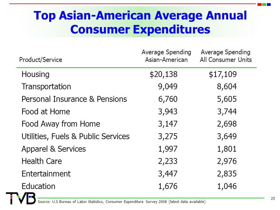 Top Asian-American Average Annual Consumer Expenditures 25 Source: U.S Bureau of Labor Statistics, Consumer Expenditure Survey 2008 (latest data avail