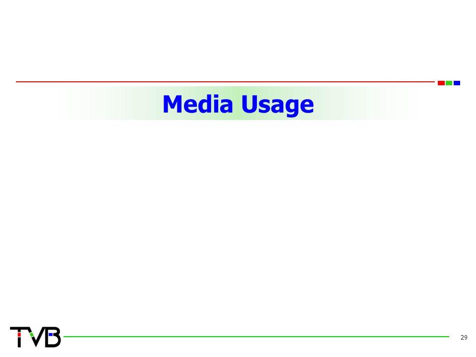 Media Usage 29