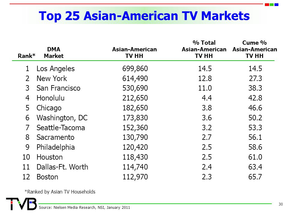 Top 25 Asian-American TV Markets 30 Source: Nielsen Media Research, NSI, January 2011 *Ranked by Asian TV Households Rank* DMA Market Asian-American T