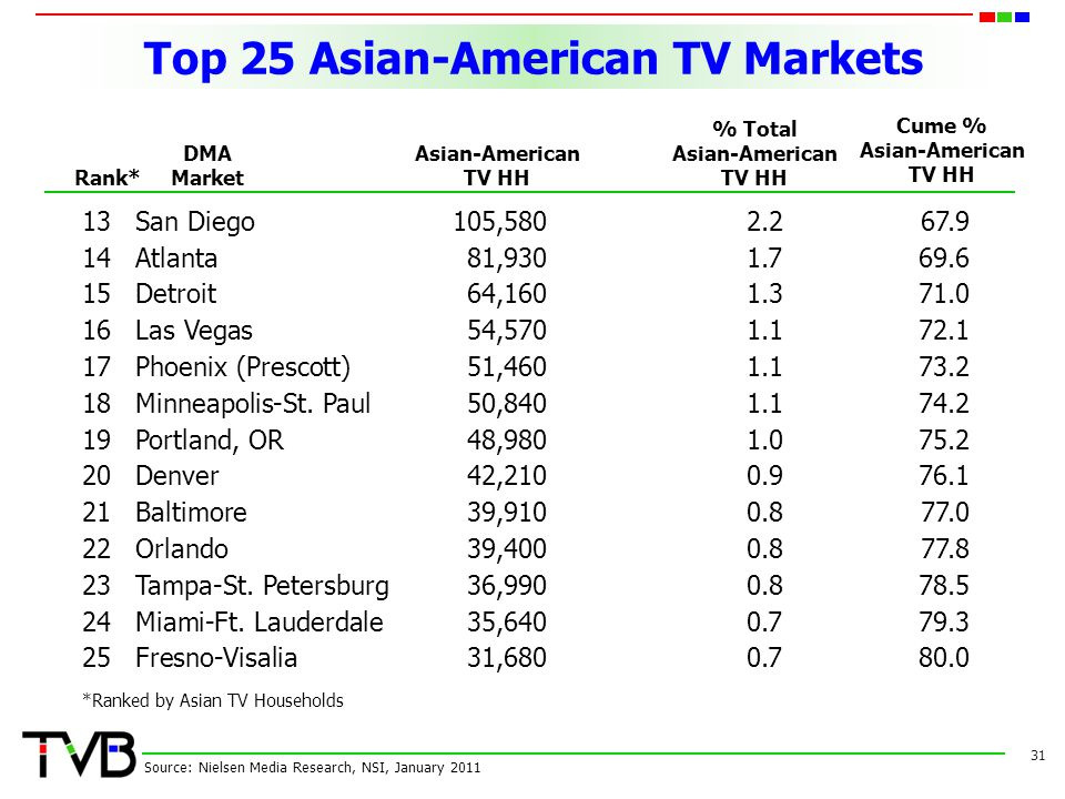 Top 25 Asian-American TV Markets 31 Source: Nielsen Media Research, NSI, January 2011 *Ranked by Asian TV Households Rank* DMA Market Asian-American T