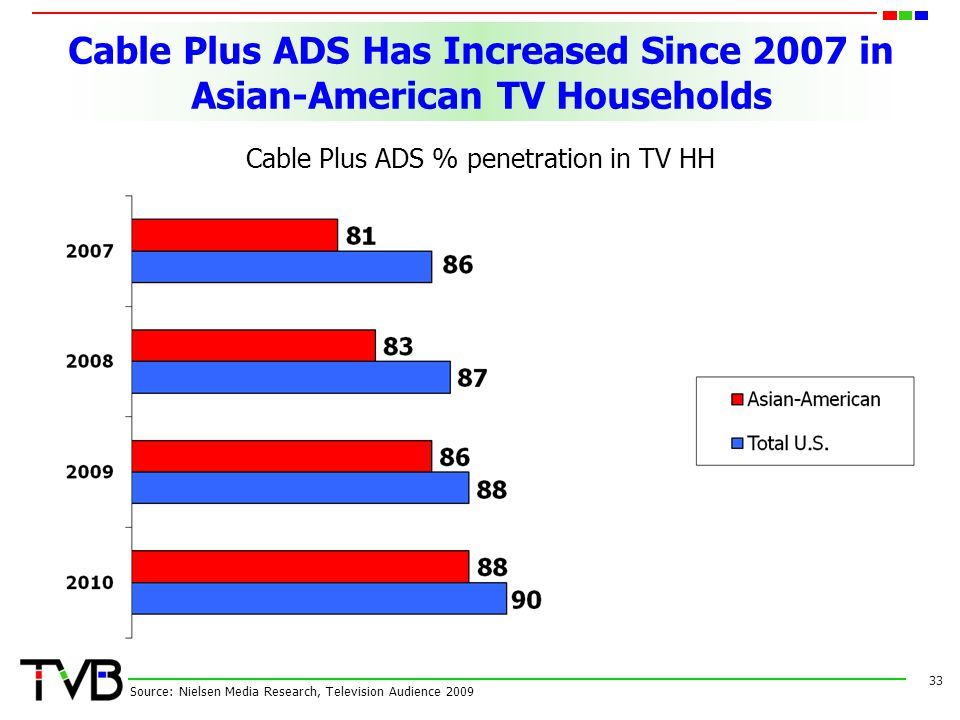 Cable Plus ADS Has Increased Since 2007 in Asian-American TV Households Cable Plus ADS % penetration in TV HH 33 Source: Nielsen Media Research, Telev