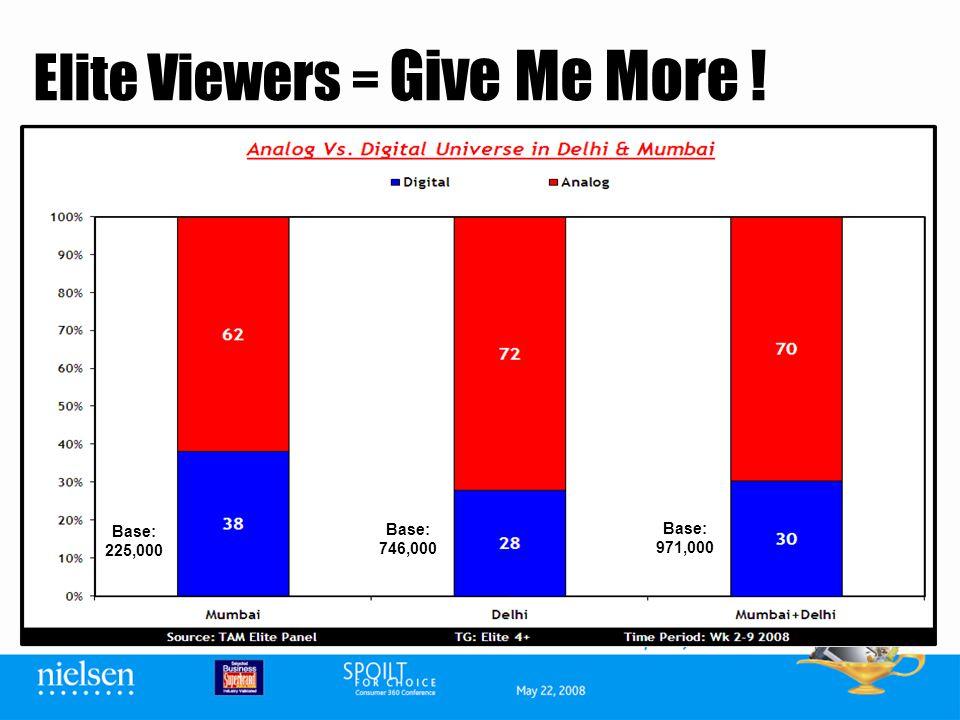 Base: 225,000 Base: 746,000 Base: 971,000 Elite Viewers = Give Me More !