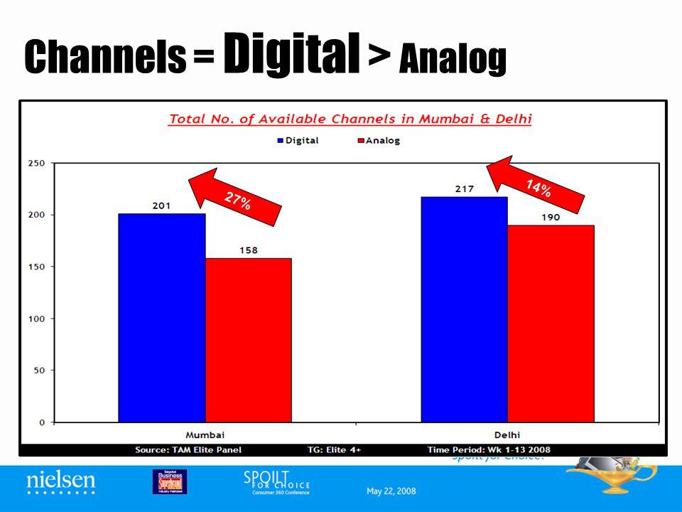 Channels = Digital > Analog 27% 14%