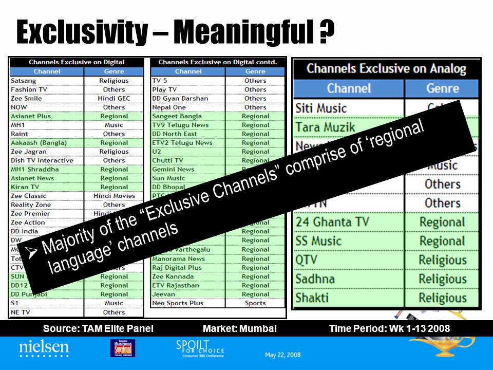 Exclusivity – Meaningful ? Majority of the Exclusive Channels comprise of regional language channels Source: TAM Elite Panel Market: Mumbai Time Perio