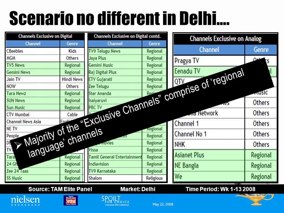Scenario no different in Delhi….