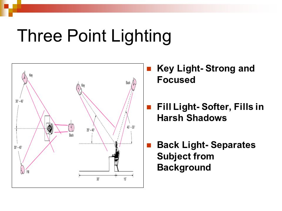 Three Point Lighting Key Light- Strong and Focused Fill Light- Softer, Fills in Harsh Shadows Back Light- Separates Subject from Background
