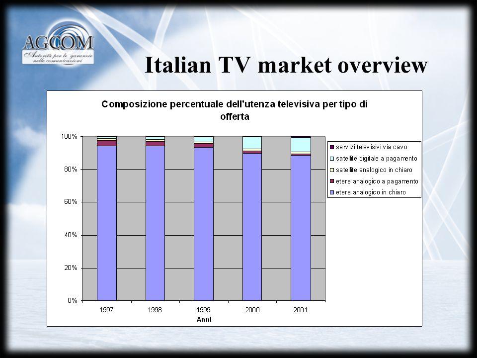 Italian TV market overview
