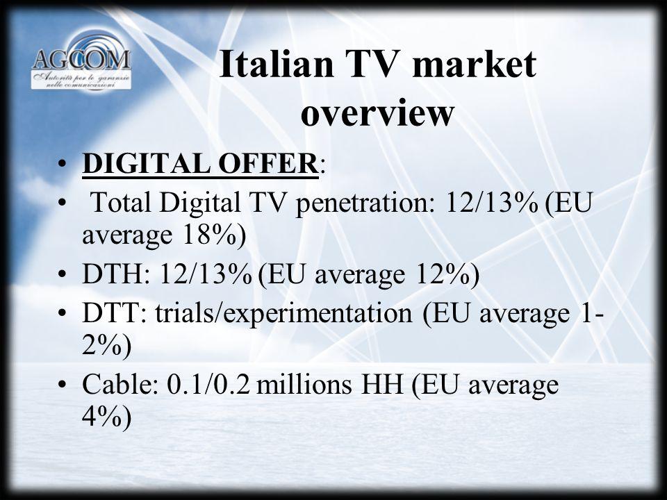 DIGITAL OFFER: Total Digital TV penetration: 12/13% (EU average 18%) DTH: 12/13% (EU average 12%) DTT: trials/experimentation (EU average 1- 2%) Cable: 0.1/0.2 millions HH (EU average 4%)