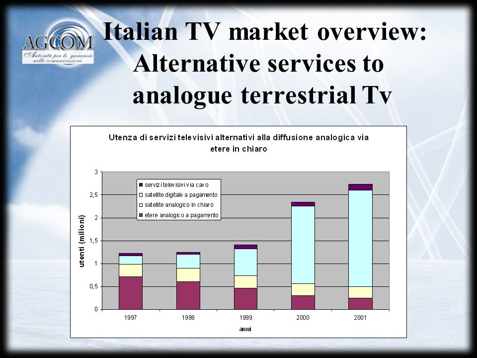 Italian TV market overview: Alternative services to analogue terrestrial Tv
