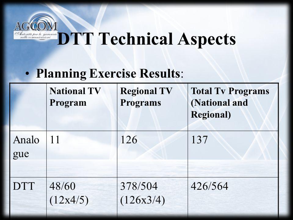 DTT Technical Aspects Planning Exercise Results: National TV Program Regional TV Programs Total Tv Programs (National and Regional) Analo gue 11126137 DTT48/60 (12x4/5) 378/504 (126x3/4) 426/564