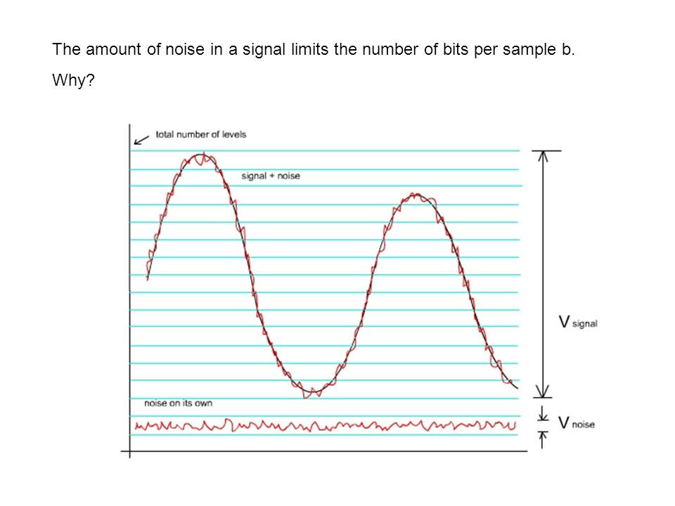 The amount of noise in a signal limits the number of bits per sample b. Why