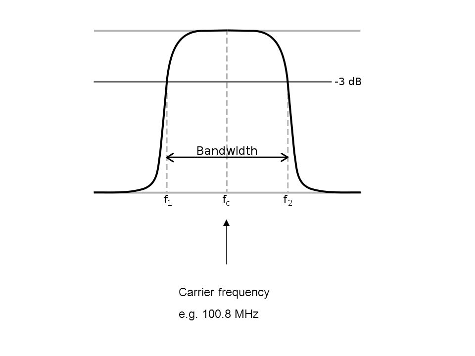 Carrier frequency e.g. 100.8 MHz