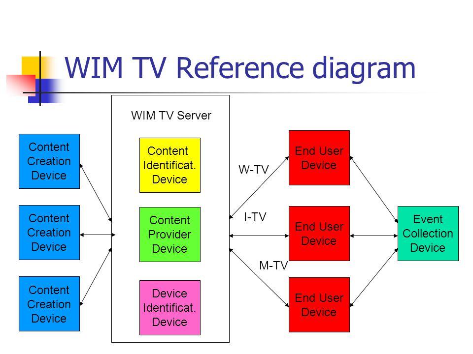 WIM TV Reference diagram Content Creation Device End User Device End User Device End User Device Content Identificat.