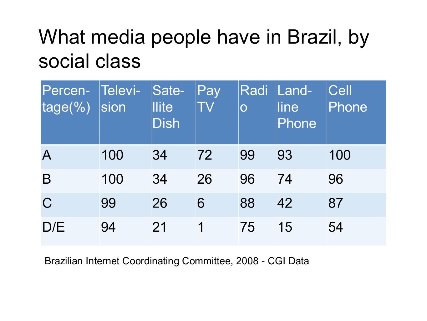 Challenges to TV Globo If Globo had broad, general audience, then others focus on class segments.