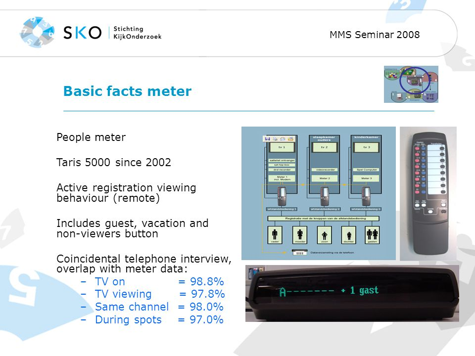 MMS Seminar 2008 Basic facts meter People meter Taris 5000 since 2002 Active registration viewing behaviour (remote) Includes guest, vacation and non-viewers button Coincidental telephone interview, overlap with meter data: –TV on = 98.8% –TV viewing = 97.8% –Same channel = 98.0% –During spots = 97.0%