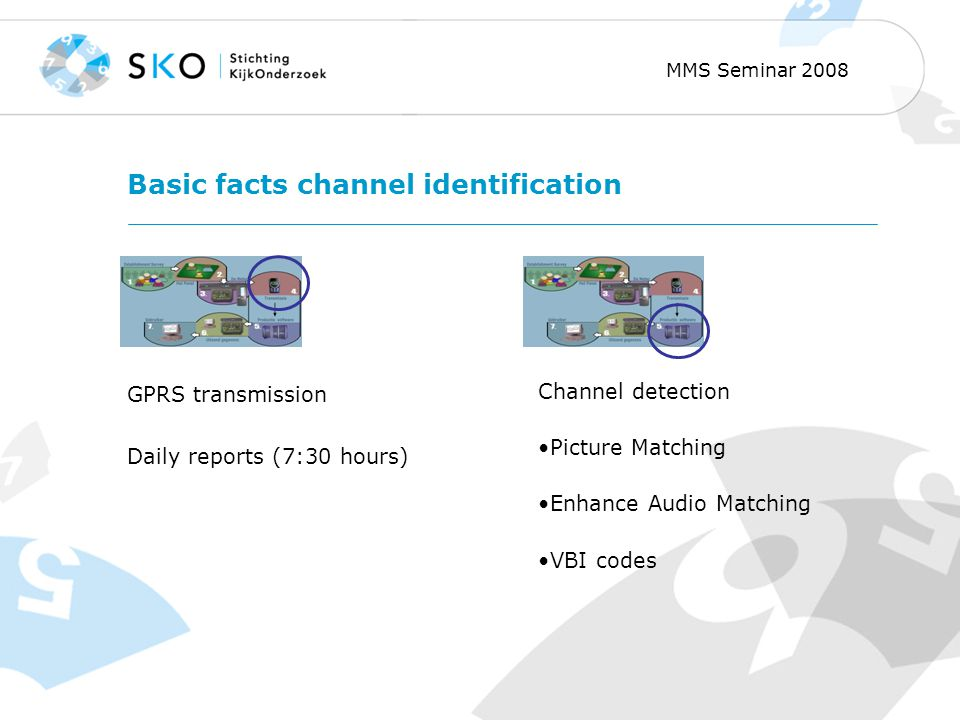 MMS Seminar 2008 Basic facts channel identification GPRS transmission Daily reports (7:30 hours) Channel detection Picture Matching Enhance Audio Matching VBI codes
