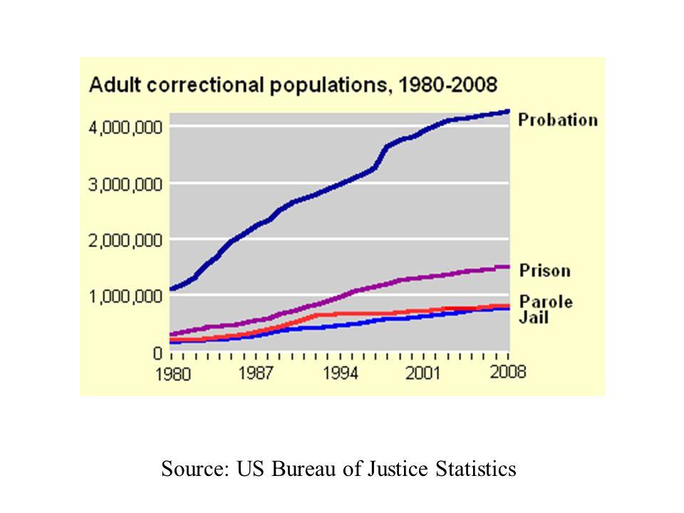 Source: US Bureau of Justice Statistics
