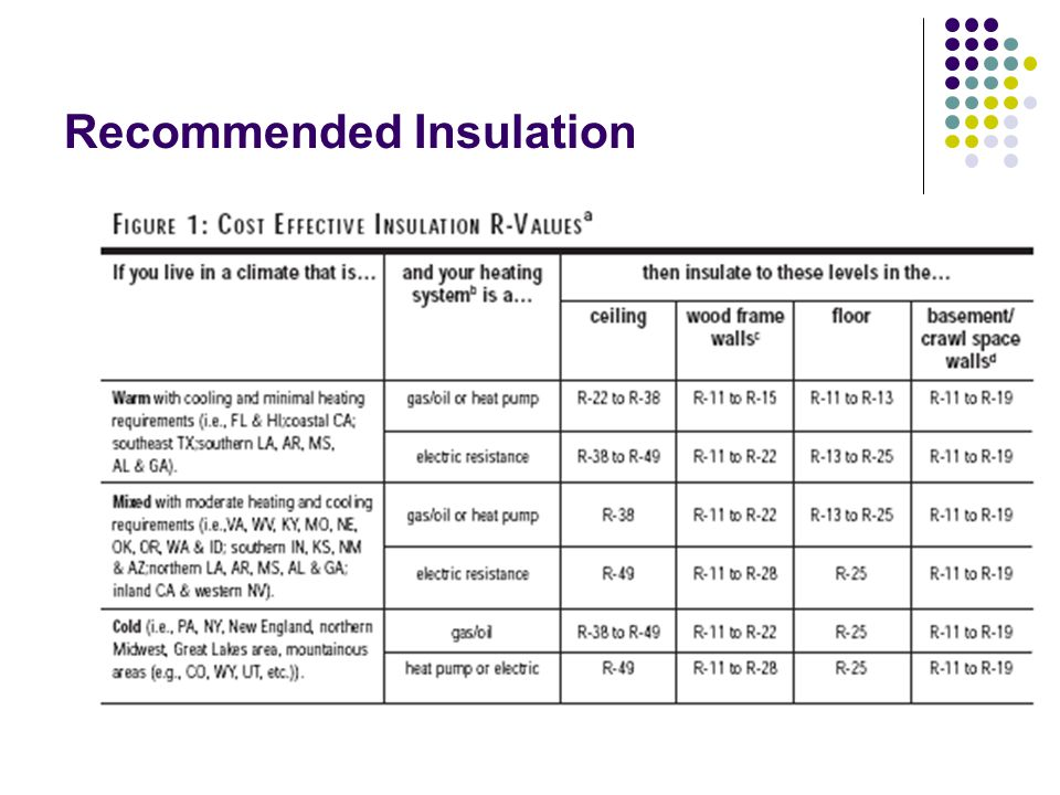 Recommended Insulation