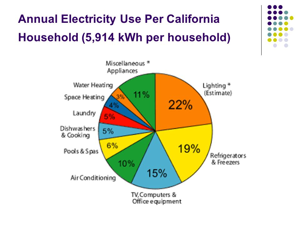 Annual Electricity Use Per California Household (5,914 kWh per household)