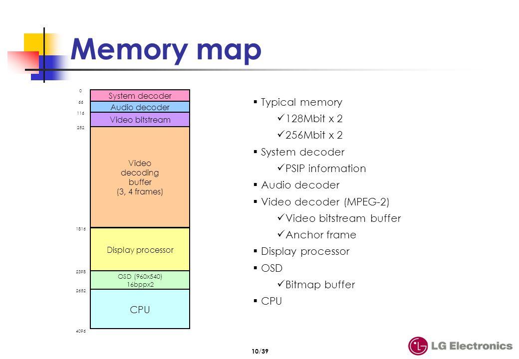 10/39 Memory map System decoder 0 Audio decoder 66 Video bitstream 116 Video decoding buffer (3, 4 frames) 252 Display processor 1816 OSD (960x540) 16
