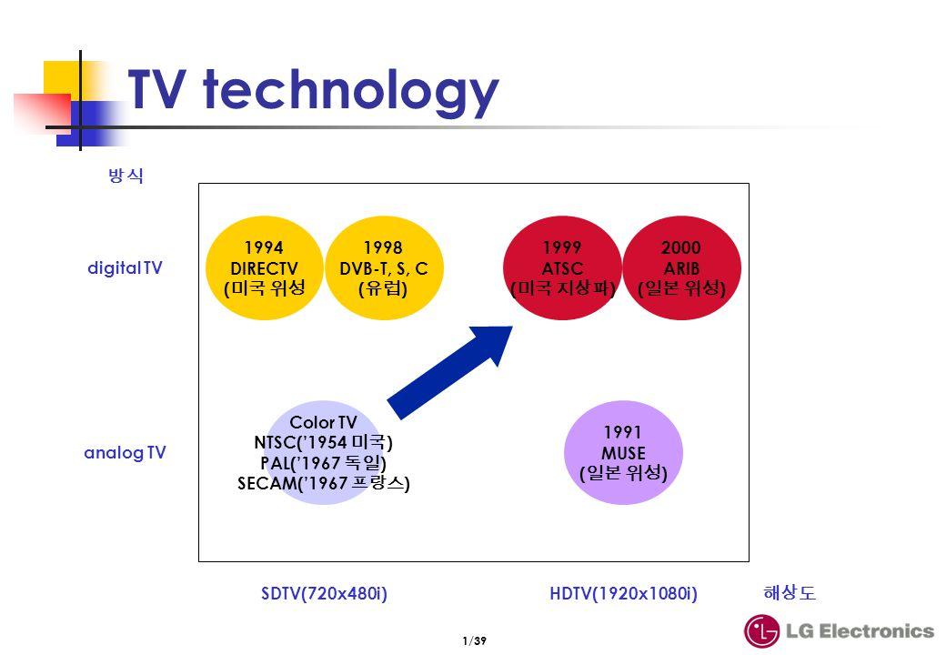 1/39 TV technology analog TV digital TV SDTV(720x480i)HDTV(1920x1080i) Color TV NTSC(1954 ) PAL(1967 ) SECAM(1967 ) 1991 MUSE ( ) 1994 DIRECTV ( 1998